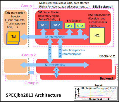 Benchmark architecture diagram