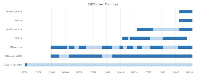 SPECpower Committee timeline, starting with foundation in 2006 and including benchmark/tool releases.