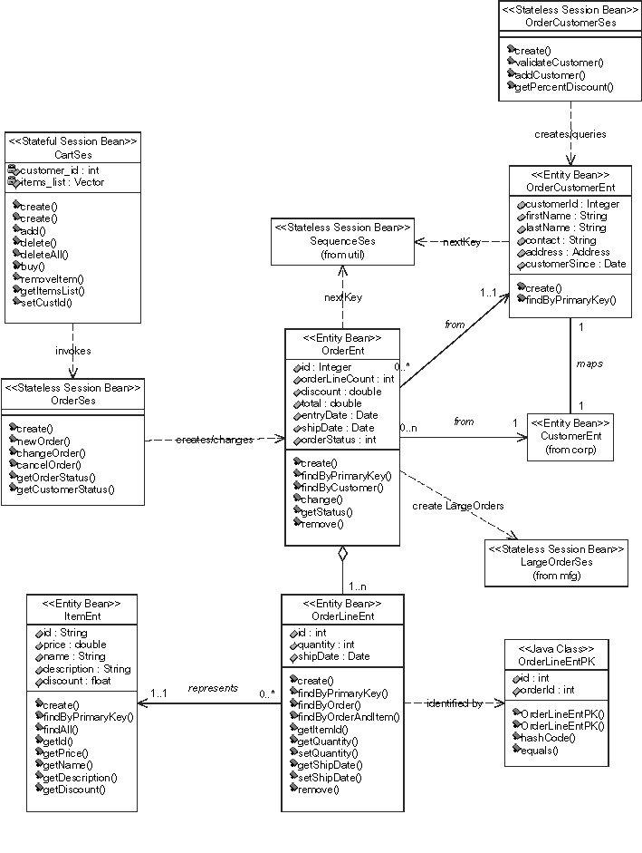 specjappserver design documenta  customer domain class diagram  pdf