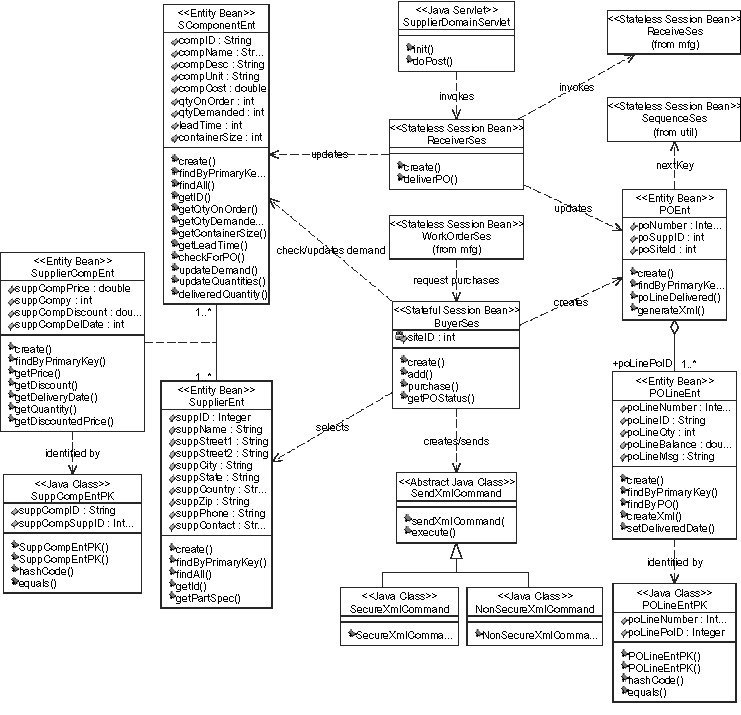 specjappserver design documenta  supplier domain class diagram  pdf