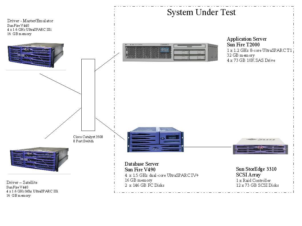 SPECjAppServer2004 Result: BEA WebLogic Server 9 0 on Sun Fire T2000