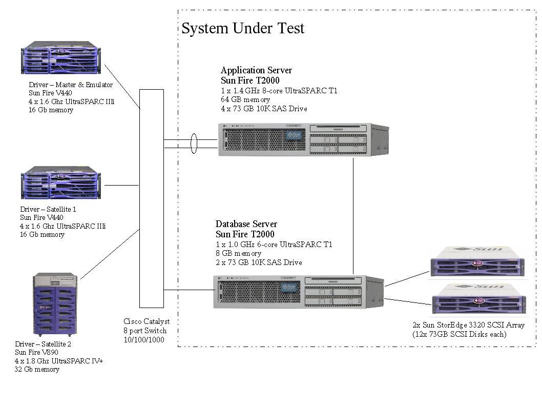 SPECjAppServer2004 Result: BEA WebLogic Server 9 2 on Sun
