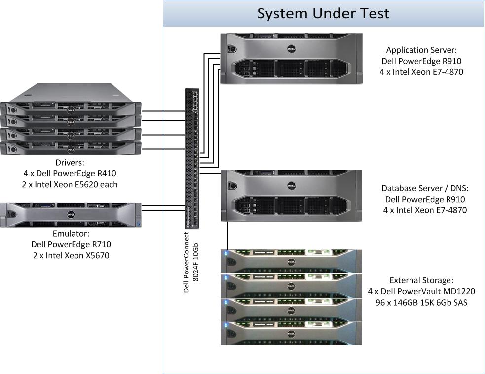 SPECjEnterprise2010 Result: Oracle Weblogic Server Standard