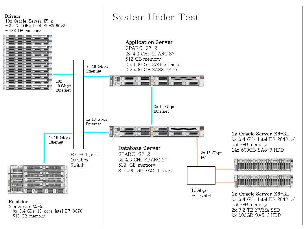 SPECjEnterprise2010 Result: Oracle WebLogic Server Standard Edition