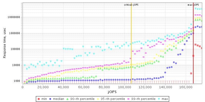 SPECjbb2015 Report for jbb2015-20190313-00389 : 167280 max