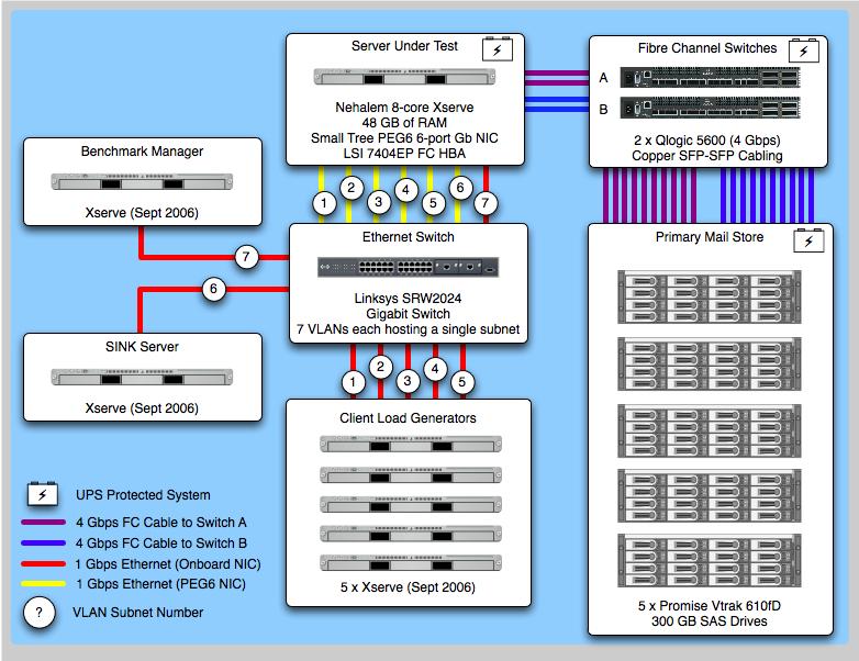 SPECmail2009 Result: Mac OS X Server 10 6 (Dovecot & Postfix)