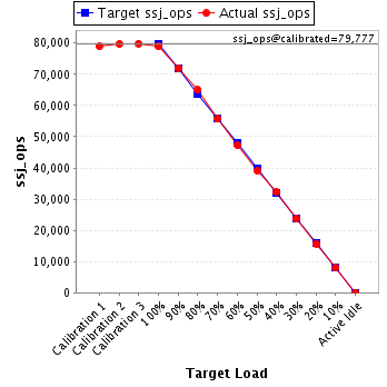 SPECpower_ssj2008 JVM Instance 'OrcaPT-Power 009' Performance Report