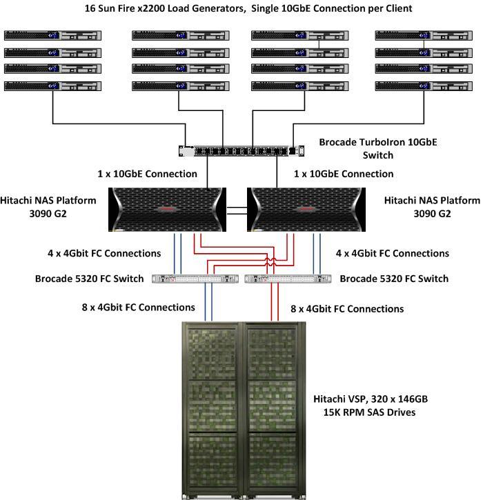SPECsfs2008_nfs v3 Result: Hitachi Data Systems - Hitachi NAS