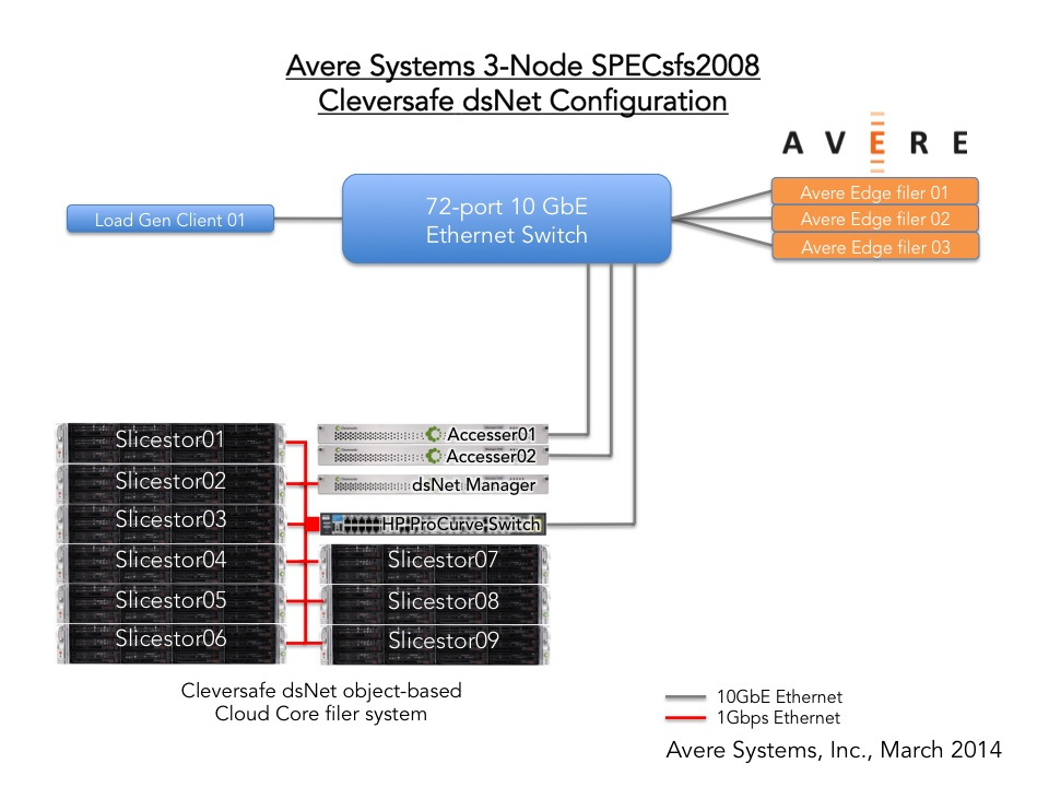 specsfs2008 nfs v3 result avere systems inc fxt 3800 3 node