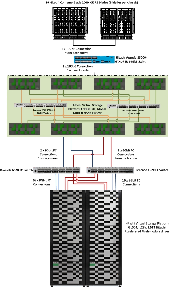 SPECsfs2008_nfs v3 Result: Hitachi Data Systems - Hitachi Virtual
