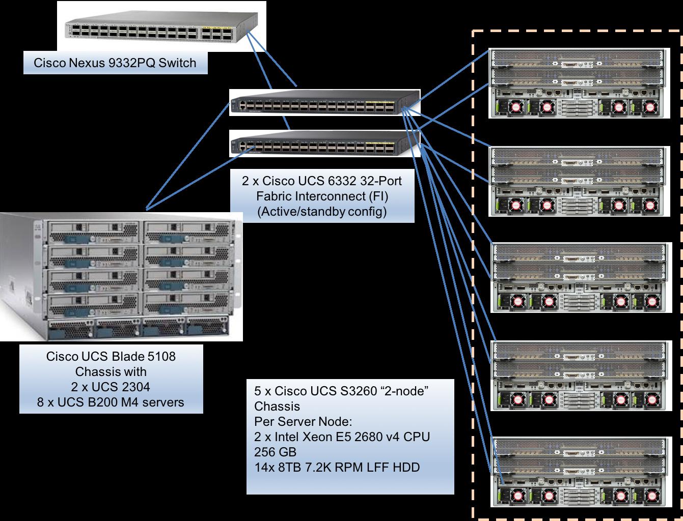 SPEC SFS®2014_vda Result: Cisco Systems Inc  - Cisco UCS