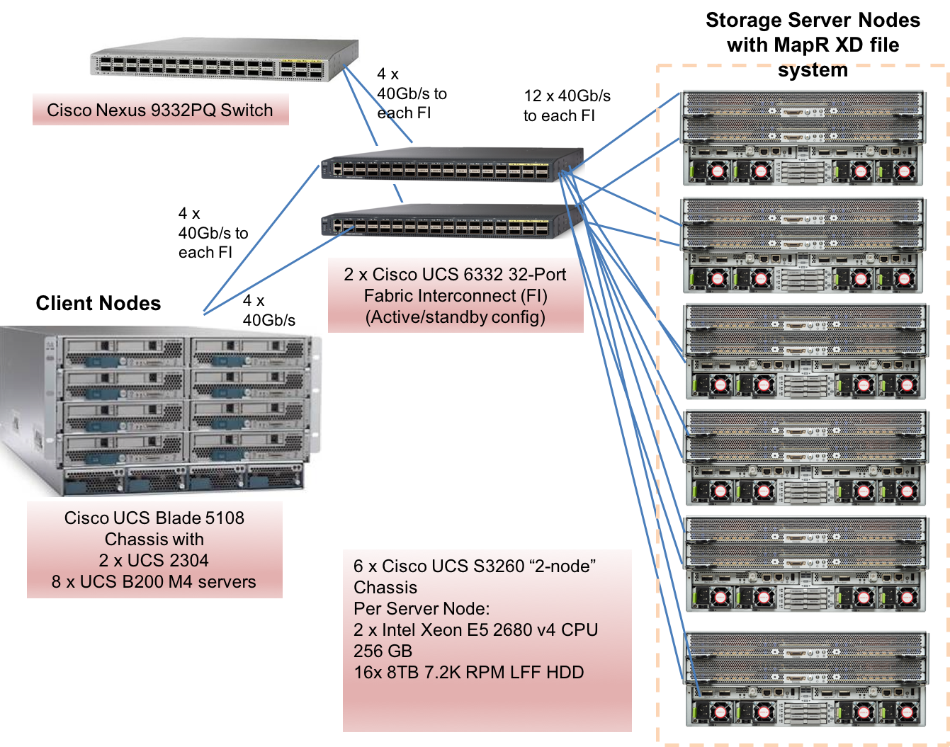 Spec Sfs2014 Vda Result Cisco Systems Inc Ucs S3260 With Switch Diagram Solution Under Test Physical View