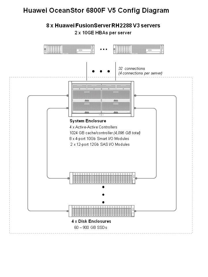 SPEC SFS®2014_swbuild Result: Huawei - Huawei OceanStor 6800F V5