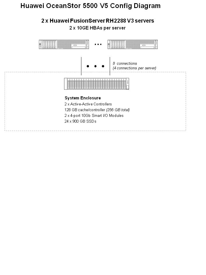 SPEC SFS®2014_swbuild Result: Huawei - Huawei OceanStor 5500 V5