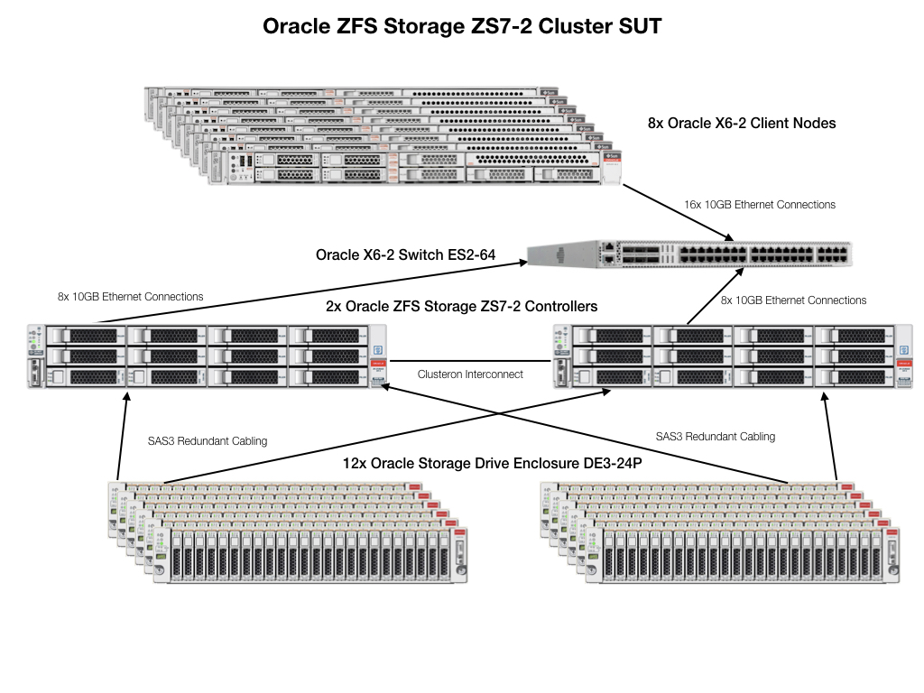 SPEC SFS®2014_vda Result: Oracle - Oracle ZFS Storage ZS7-2