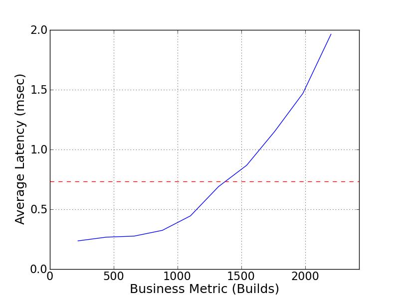 SPEC SFS®2014_swbuild Result: NetApp, Inc  - NetApp 4-node