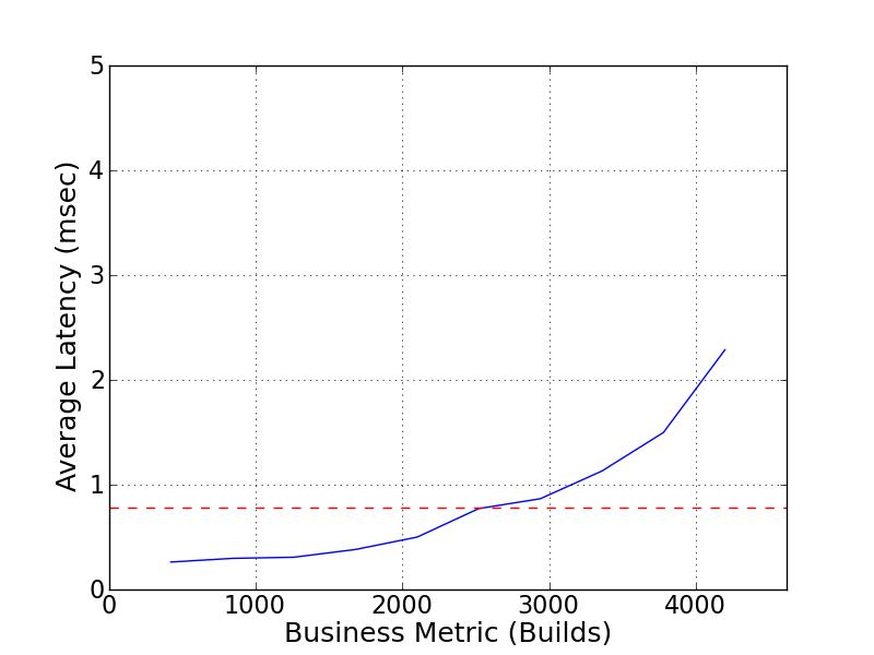 SPEC SFS®2014_swbuild Result: NetApp, Inc  - NetApp 8-node