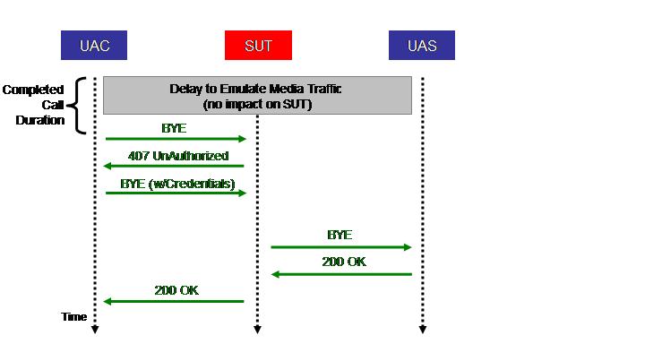 SPEC SIP Design Document (Sept  6, 2007)